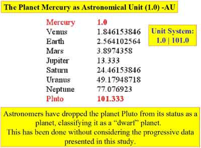 Unit astronimical planets