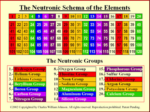 The Periodic Table Neutronic