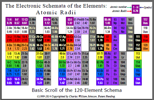 Atomic Radii: The Schemata of the Elements