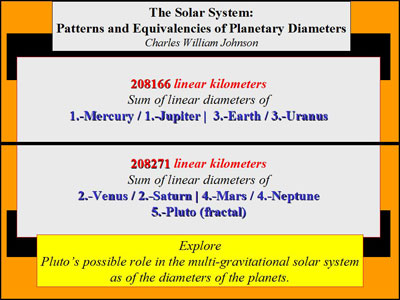 The Solar System and Pluto: Patterns and Equivalencies of Planetary Diameters