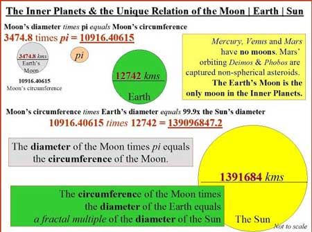 The circumference of the Moon times the radius of the Earth equals a fractal multiple of the radius of the Sun