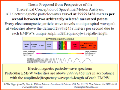 The ElectroMagnetic Particle-Wave Spectrum Different Levels of Velocities