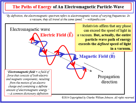 Electromagnetic Particle-Waves