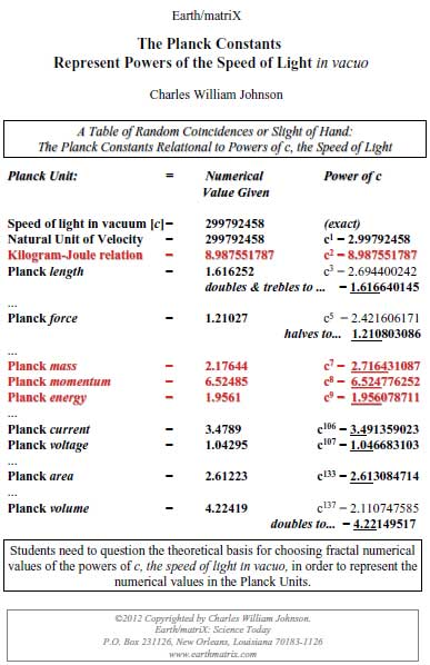 PLANCK CONSTANTS POWERS OF C